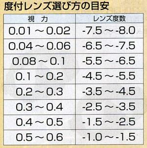 度数の目安表